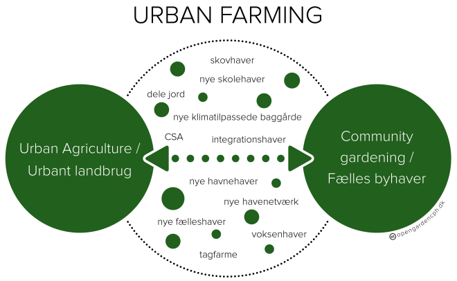 urban farming diagram